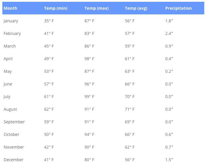 La Jolla Weather Monthly Averages & More | LaJolla com